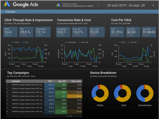 Automatisez vos reportings, dashboard